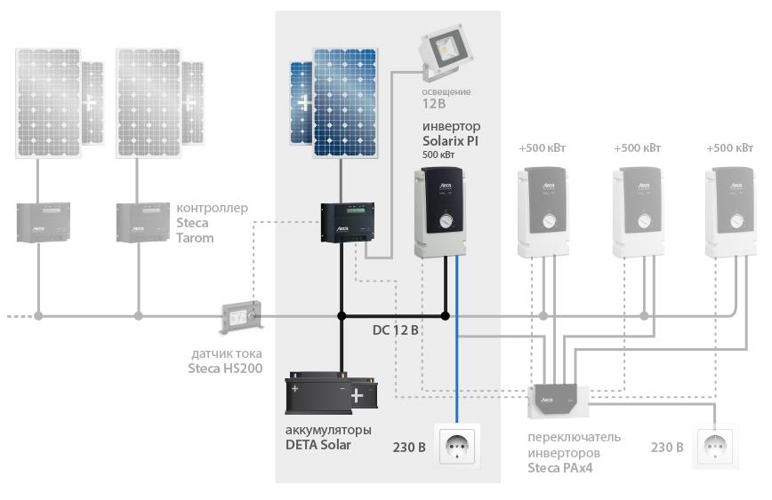 2 кВт Solarix PI